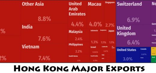 Hong Kong Major Exports
