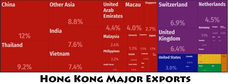 Hong Kong Major Exports