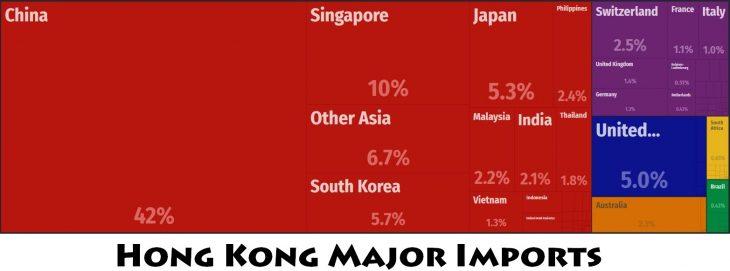 Hong Kong Major Imports