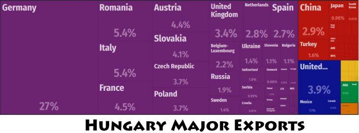 Hungary Major Exports