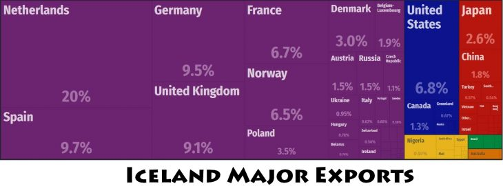 Iceland Major Exports