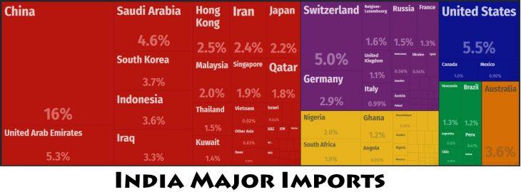 India Major Imports