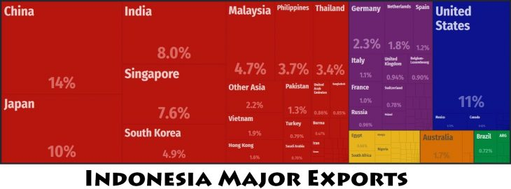 Indonesia Major Exports