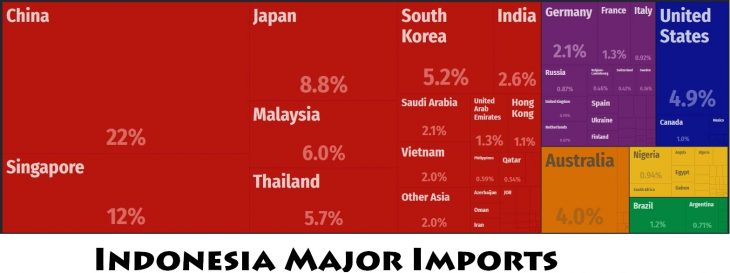 Indonesia Major Imports