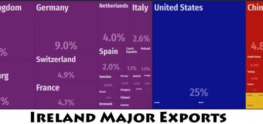 Ireland Major Exports