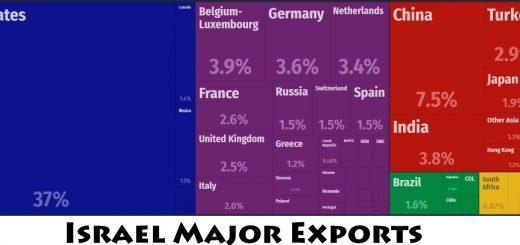 Israel Major Exports