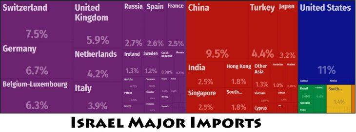 Israel Major Imports