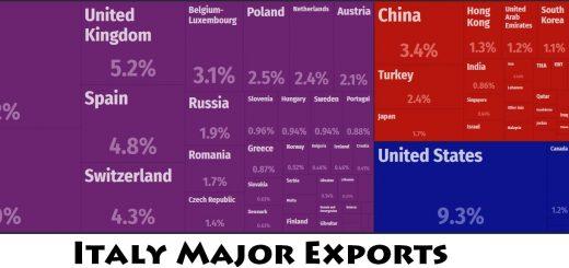 Italy Major Exports