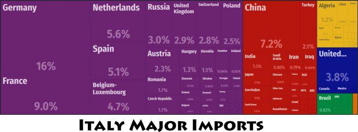 Italy Major Imports