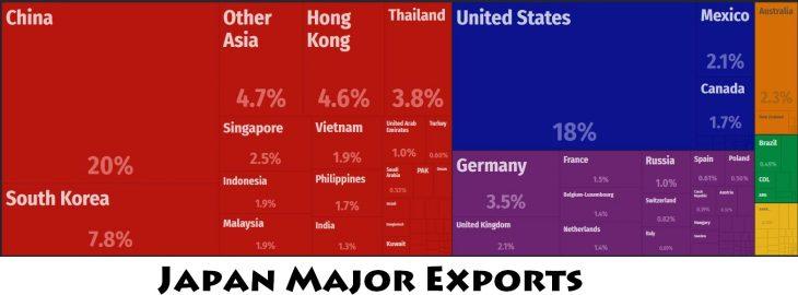 Japan Major Exports