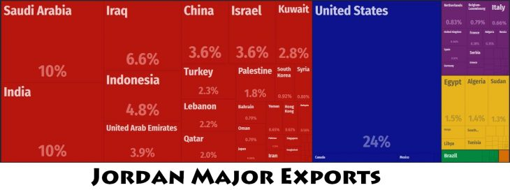 Jordan Major Exports