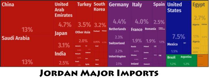 Jordan Major Imports