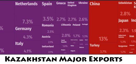 Kazakhstan Major Exports