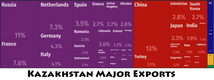 Kazakhstan Major Exports