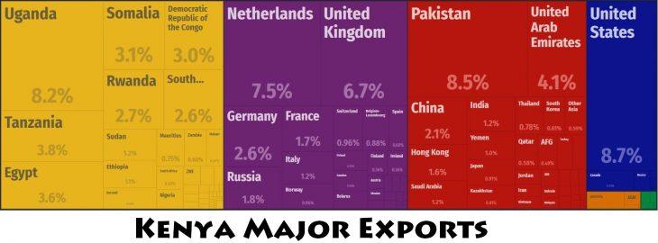 Kenya Major Trade Partners