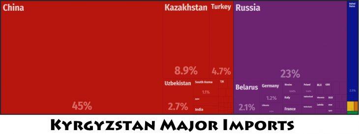 Kyrgyzstan Major Imports