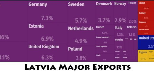 Latvia Major Exports