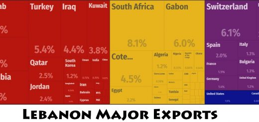 Lebanon Major Exports