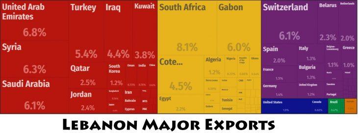 Lebanon Major Exports