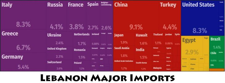 Lebanon Major Imports