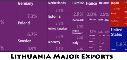 Lithuania Major Exports
