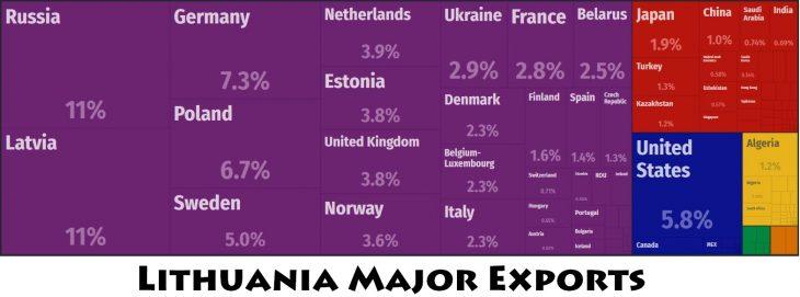 Lithuania Major Exports