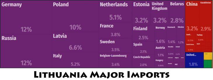 Lithuania Major Imports