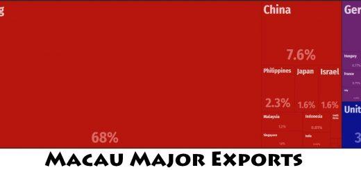 Macau Major Exports