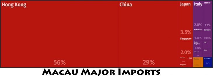 Macau Major Imports