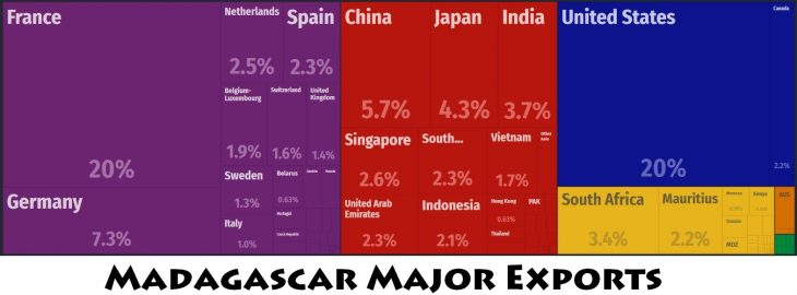 Madagascar Major Exports