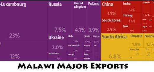 Malawi Major Exports