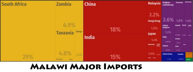 Malawi Major Imports