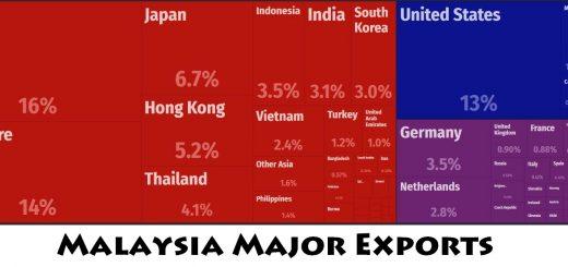 Malaysia Major Exports