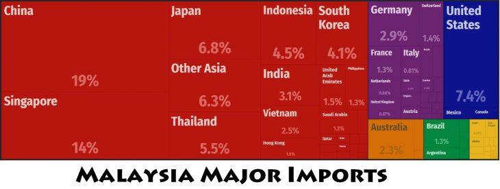 Malaysia Major Imports