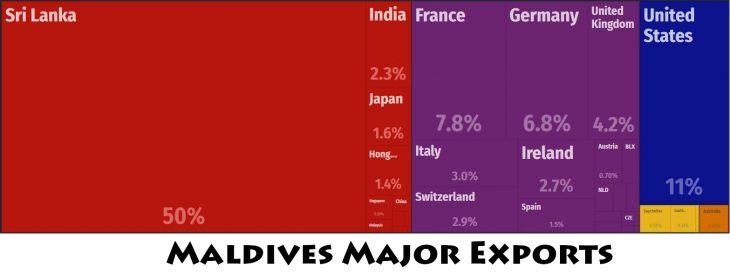 Maldives Major Exports