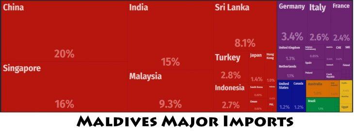 Maldives Major Imports