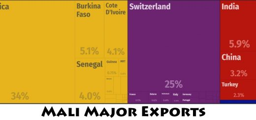 Mali Major Exports