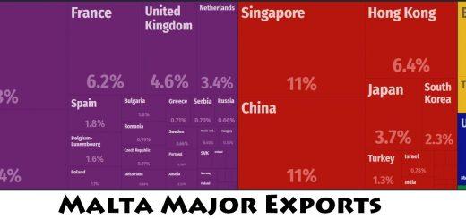 Malta Major Exports