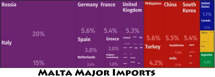 Malta Major Imports