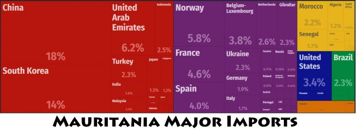 Mauritania Major Imports