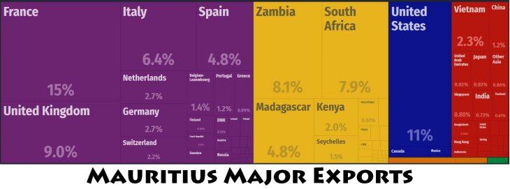 Mauritius Major Exports
