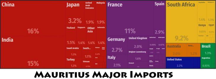 Mauritius Major Imports