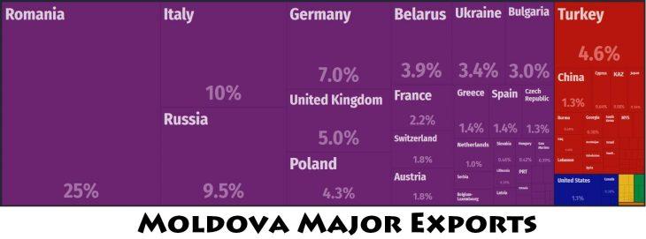 Moldova Major Exports