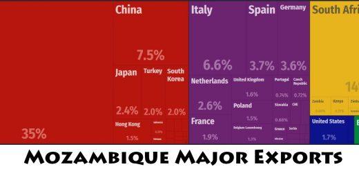 Mozambique Major Exports