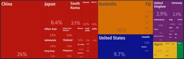 New Zealand Major Exports