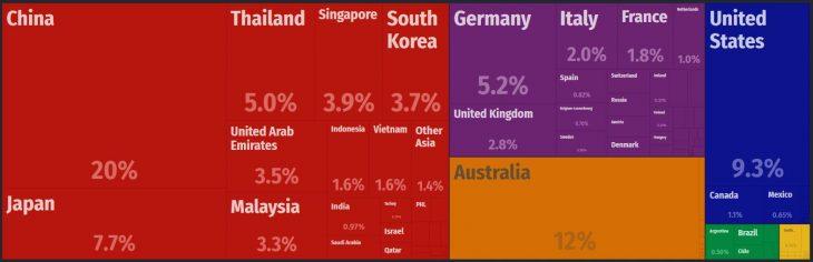 New Zealand Major Imports