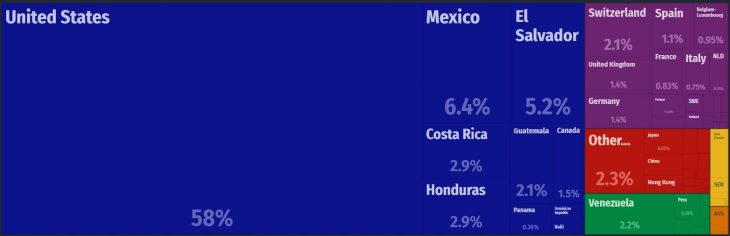 Nicaragua Major Exports