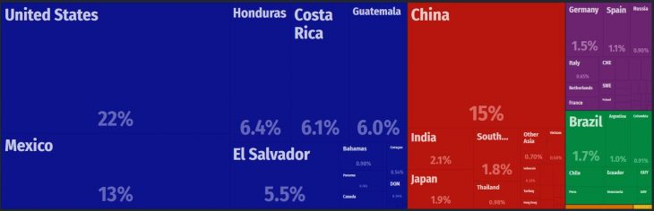 Nicaragua Major Imports