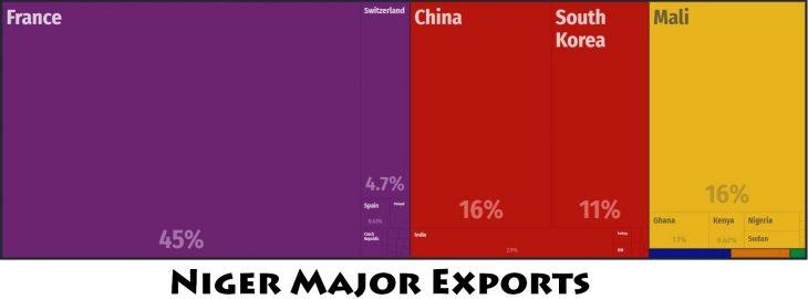 Niger Major Exports