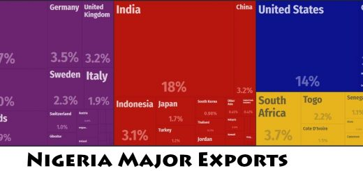 Nigeria Major Exports